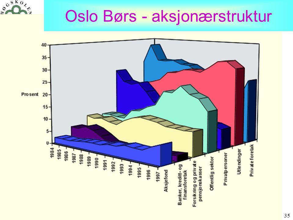 35 Oslo Børs - aksjonærstruktur