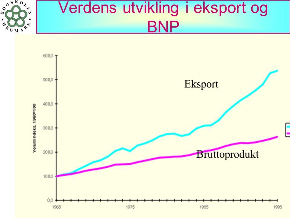 41 Verdens utvikling i eksport og BNP Eksport Bruttoprodukt