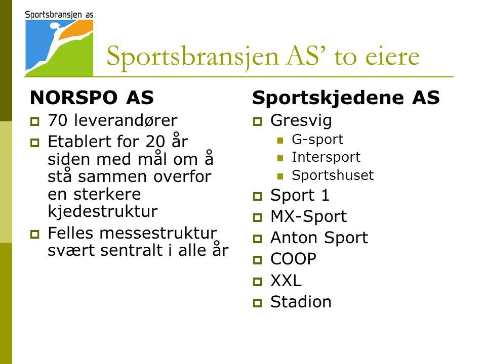 Sportsbransjen sponser… ….enorme beløp… Topp og bredde  Olympiske mestere  Norway cup  Ridderrennet  Lokalmiljøet  Krets- og klubbmestere