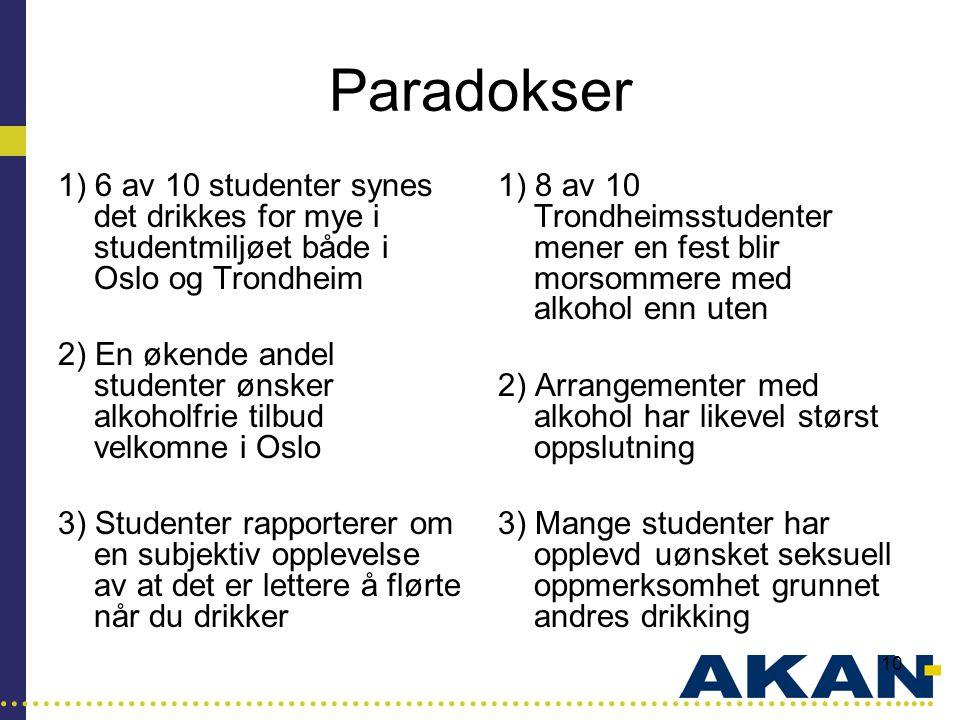 …………………………………………………………………………..... 10 Paradokser 1) 6 av 10 studenter synes det drikkes for mye i studentmiljøet både i Oslo og Trondheim 2) En økende