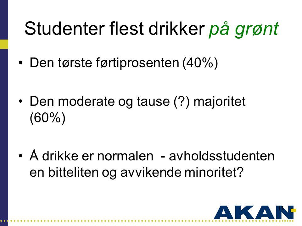 …………………………………………………………………………..... 11 Studenter flest drikker på grønt •Den tørste førtiprosenten (40%) •Den moderate og tause (?) majoritet (60%) •Å d