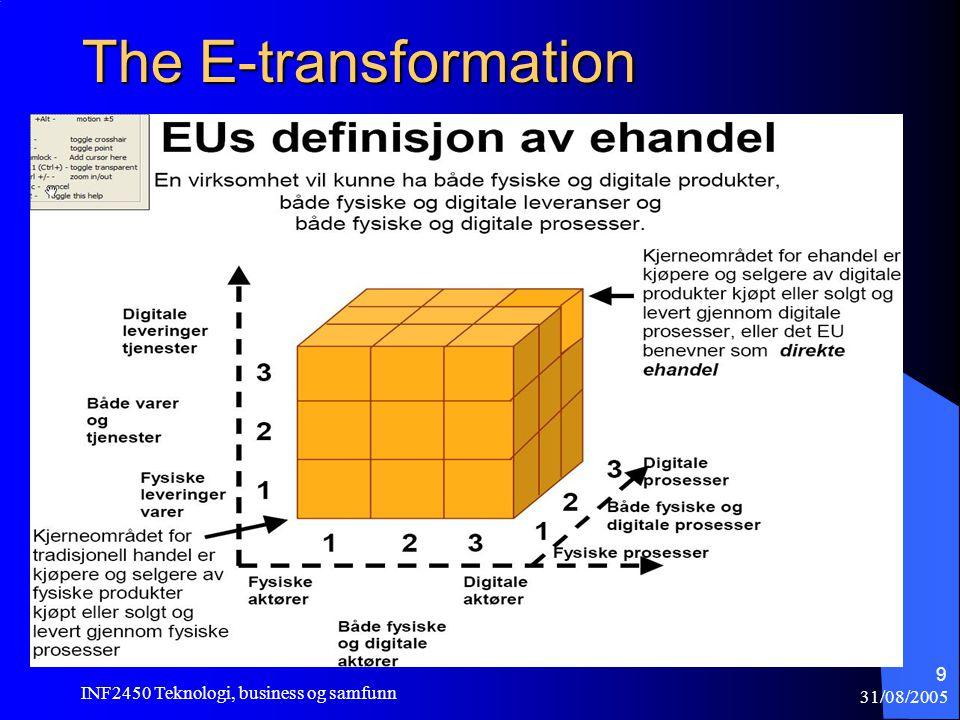 31/08/2005 INF2450 Teknologi, business og samfunn 10 Porter i et e-Handelsperspektiv