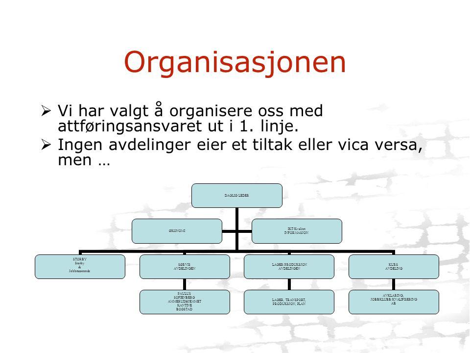 Organisasjonen  Vi har valgt å organisere oss med attføringsansvaret ut i 1. linje.  Ingen avdelinger eier et tiltak eller vica versa, men … DAGLIG