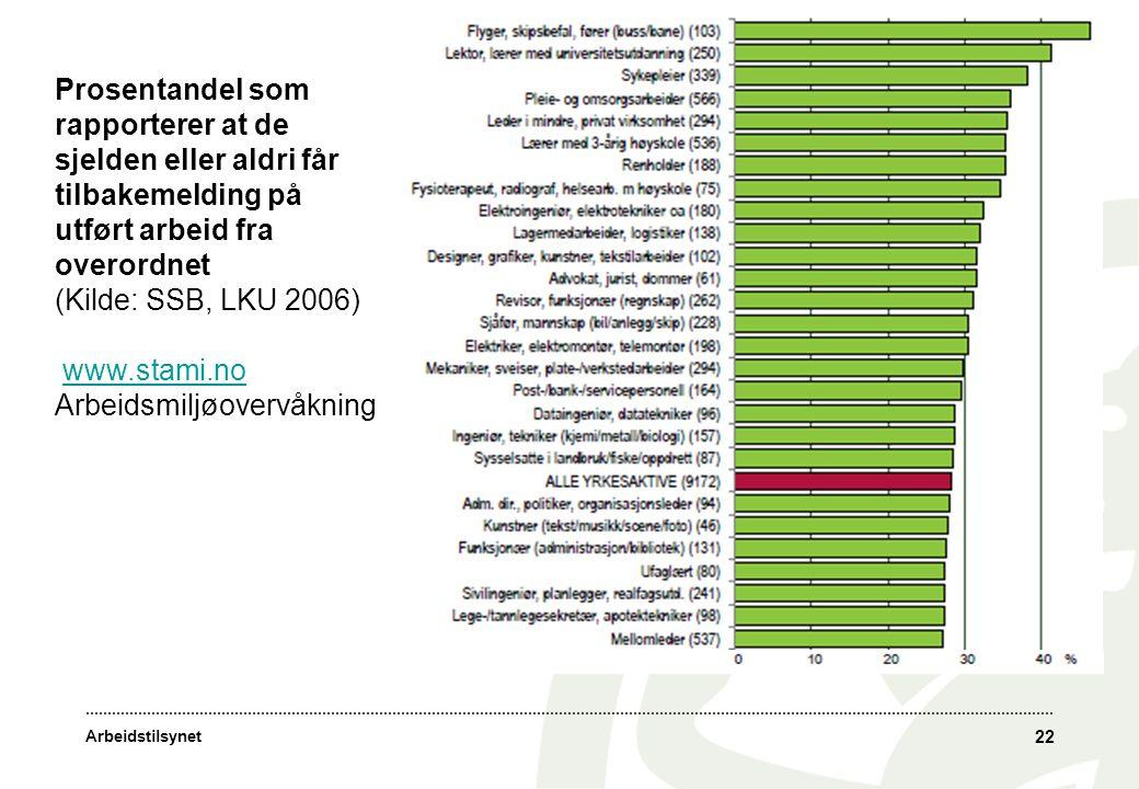 Arbeidstilsynet 22 Prosentandel som rapporterer at de sjelden eller aldri får tilbakemelding på utført arbeid fra overordnet (Kilde: SSB, LKU 2006) ww