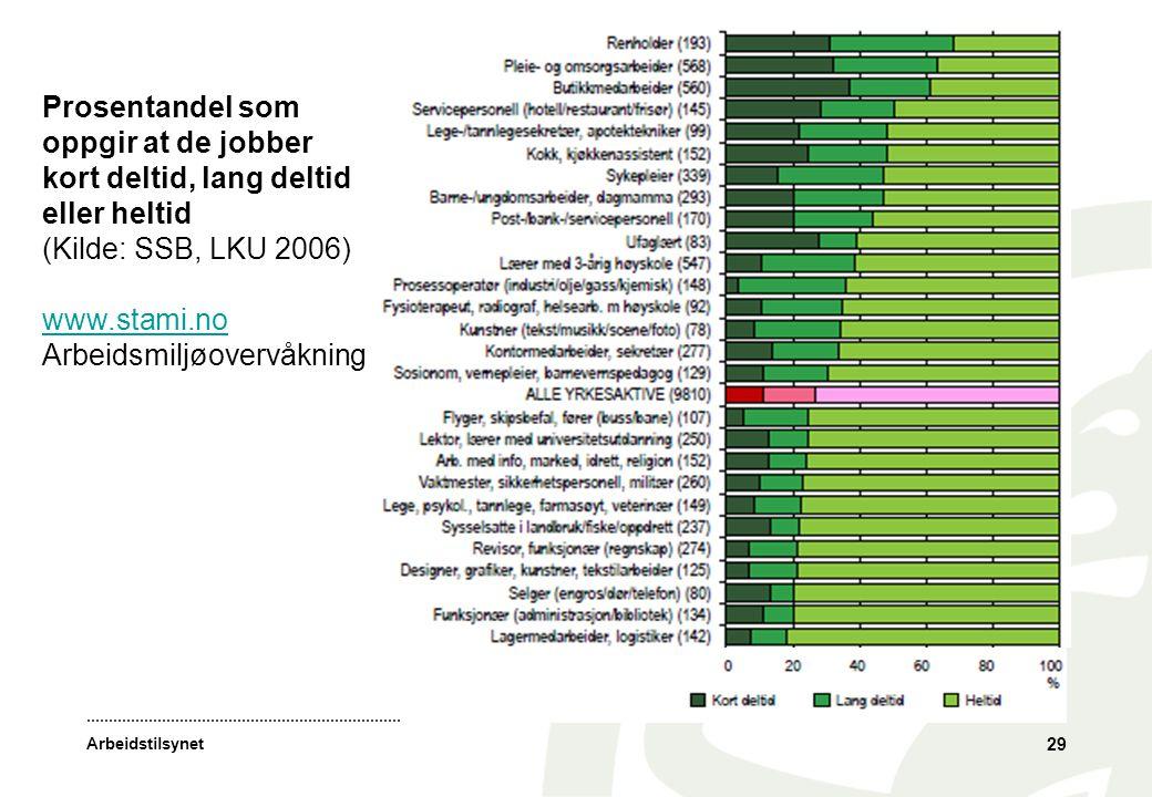 Arbeidstilsynet 29 Prosentandel som oppgir at de jobber kort deltid, lang deltid eller heltid (Kilde: SSB, LKU 2006) www.stami.no Arbeidsmiljøovervåkn
