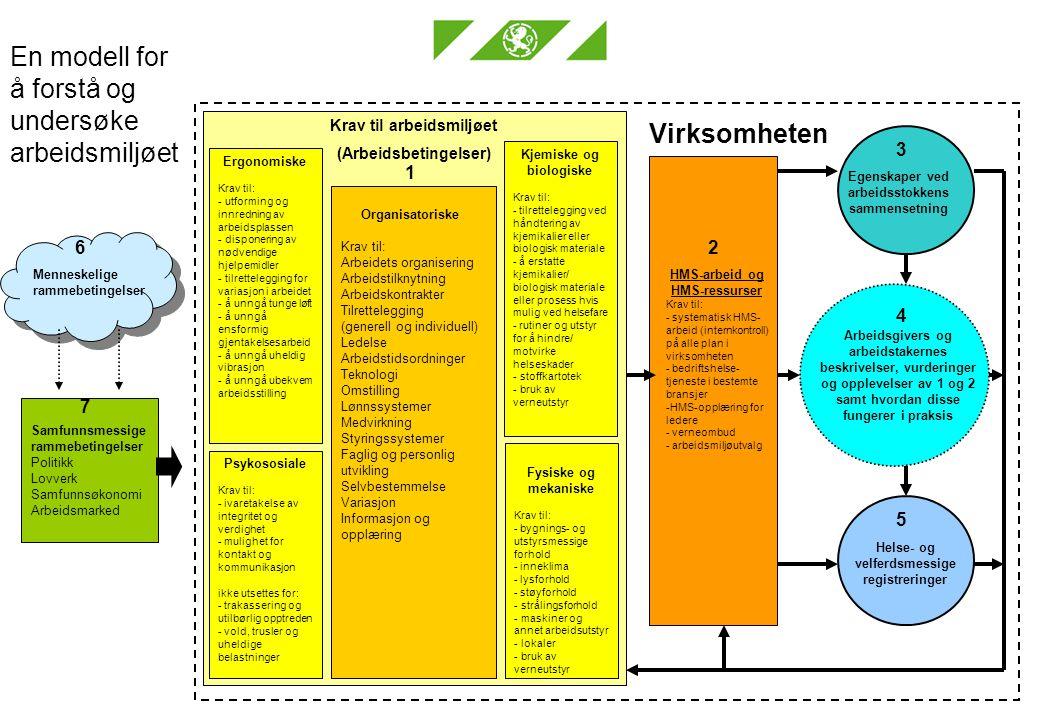 Arbeidstilsynet met ode p 6 Krav til arbeidsmiljøet (Arbeidsbetingelser) 1 Psykososiale Krav til: - ivaretakelse av integritet og verdighet - mulighet