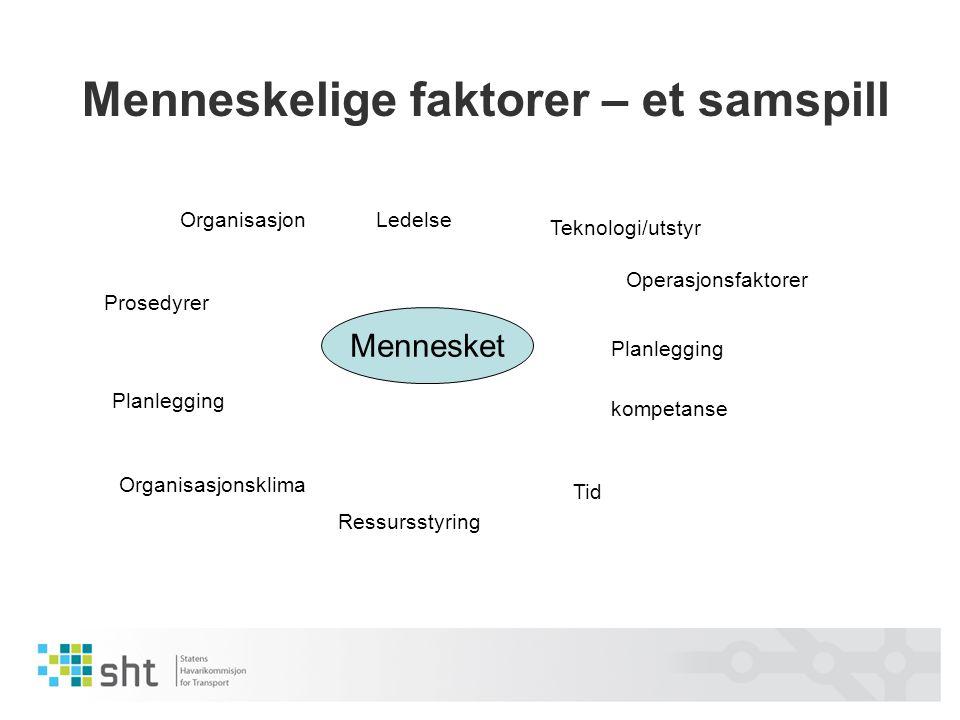 Menneskelige faktorer – et samspill Mennesket OrganisasjonLedelse Teknologi/utstyr Prosedyrer Planlegging Organisasjonsklima Ressursstyring kompetanse