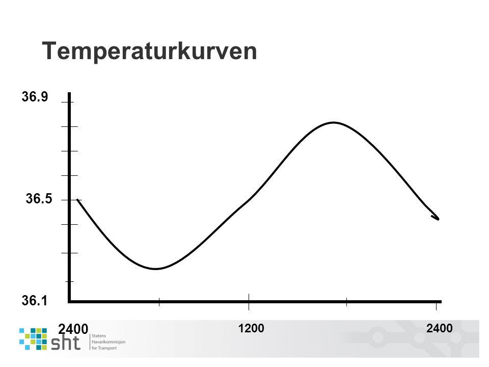 Temperaturkurven 36.1 36.5 36.9 2400 12002400