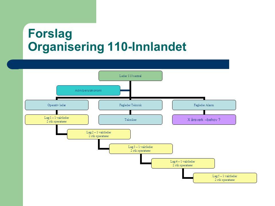 Forslag Organisering 110-Innlandet Leder 110 sentral Operativ leder Lag 1 – 1 vaktleder 2 stk operatører Lag 2 – 1 vaktleder 2 stk operatører Lag 3 –