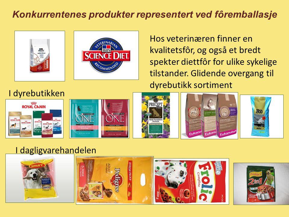 Konkurrentenes produkter representert ved fôremballasje I dagligvarehandelen I dyrebutikken Hos veterinæren finner en kvalitetsfôr, og også et bredt s