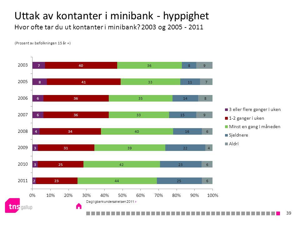 Uttak av kontanter i minibank - hyppighet Hvor ofte tar du ut kontanter i minibank.