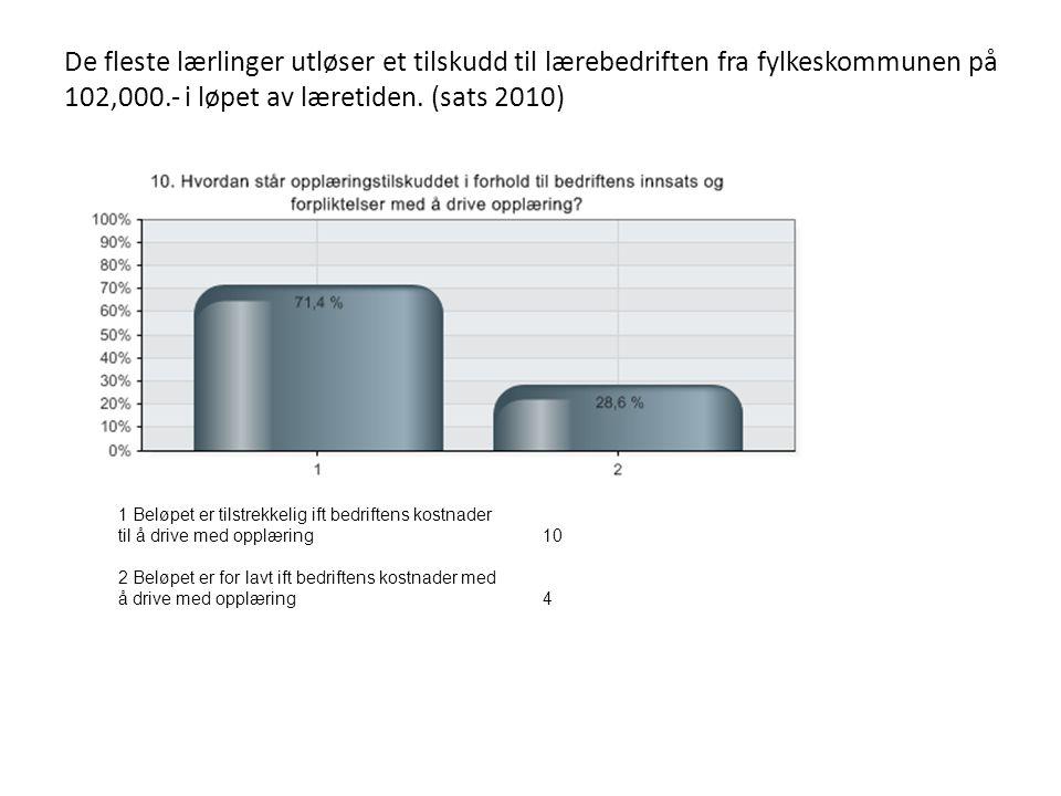 De fleste lærlinger utløser et tilskudd til lærebedriften fra fylkeskommunen på 102,000.- i løpet av læretiden. (sats 2010) 1 Beløpet er tilstrekkelig