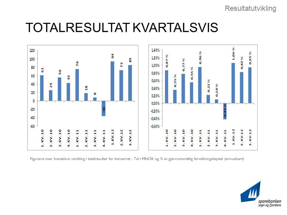 TOTALRESULTAT KVARTALSVIS Figurane viser kvartalsvis utvikling i totalresultat for konsernet.