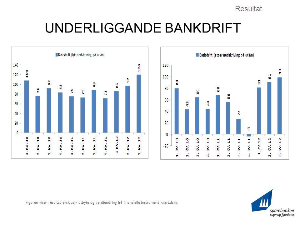 UNDERLIGGANDE BANKDRIFT Resultat Figuren viser resultat eksklusiv utbyte og verdiendring frå finansielle instrument kvartalsvis