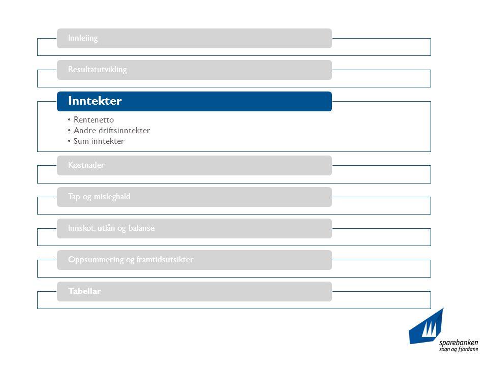 InnleiingResultatutvikling •Rentenetto •Andre driftsinntekter •Sum inntekter Inntekter KostnaderTap og misleghaldInnskot, utlån og balanseOppsummering og framtidsutsikterTabellar