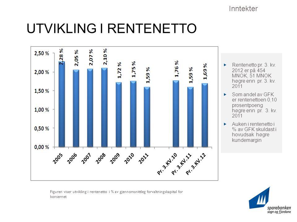 UTVIKLING I RENTENETTO Inntekter Figuren viser utvikling i rentenetto i % av gjennomsnittleg forvaltningskapital for konsernet  Rentenetto pr.