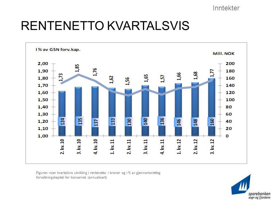 RENTENETTO KVARTALSVIS Inntekter Figuren viser kvartalsvis utvikling i rentenetto i kroner og i % av gjennomsnittleg forvaltningskapital for konsernet (annualisert)
