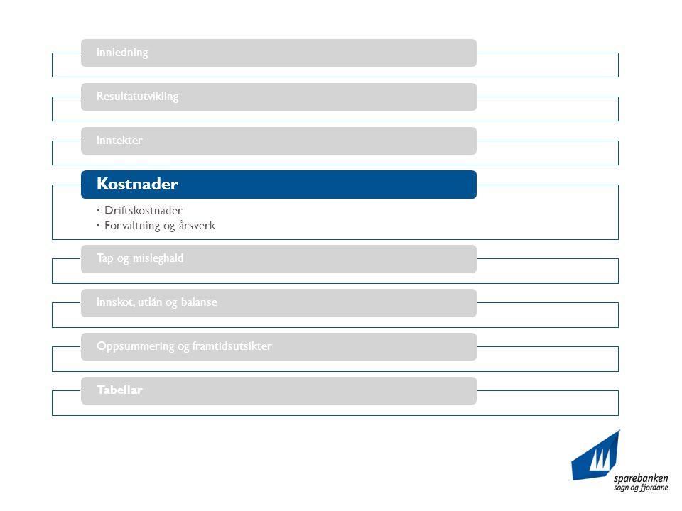 InnledningResultatutviklingInntekter •Driftskostnader •Forvaltning og årsverk Kostnader Tap og misleghaldInnskot, utlån og balanseOppsummering og framtidsutsikterTabellar