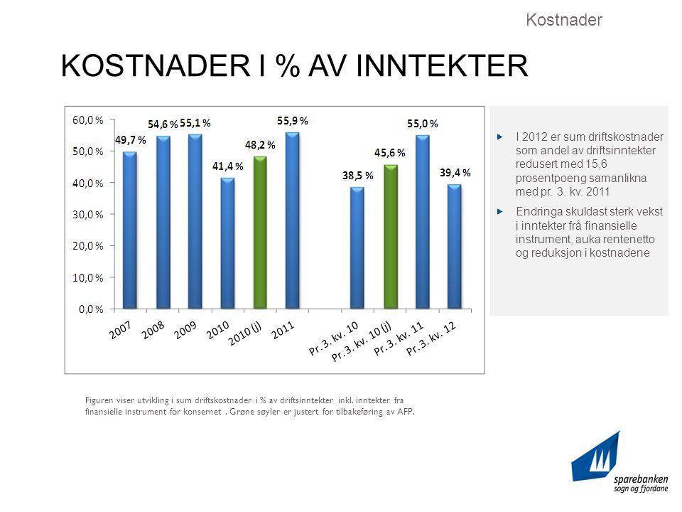 KOSTNADER I % AV INNTEKTER Kostnader  I 2012 er sum driftskostnader som andel av driftsinntekter redusert med 15,6 prosentpoeng samanlikna med pr.