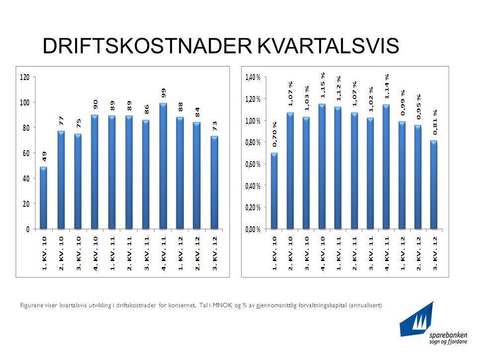 DRIFTSKOSTNADER KVARTALSVIS Figurane viser kvartalsvis utvikling i driftskostnader for konsernet.