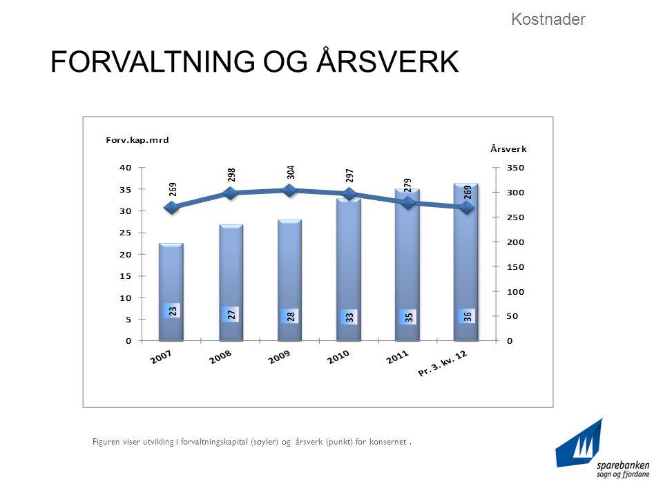 FORVALTNING OG ÅRSVERK Kostnader Figuren viser utvikling i forvaltningskapital (søyler) og årsverk (punkt) for konsernet.
