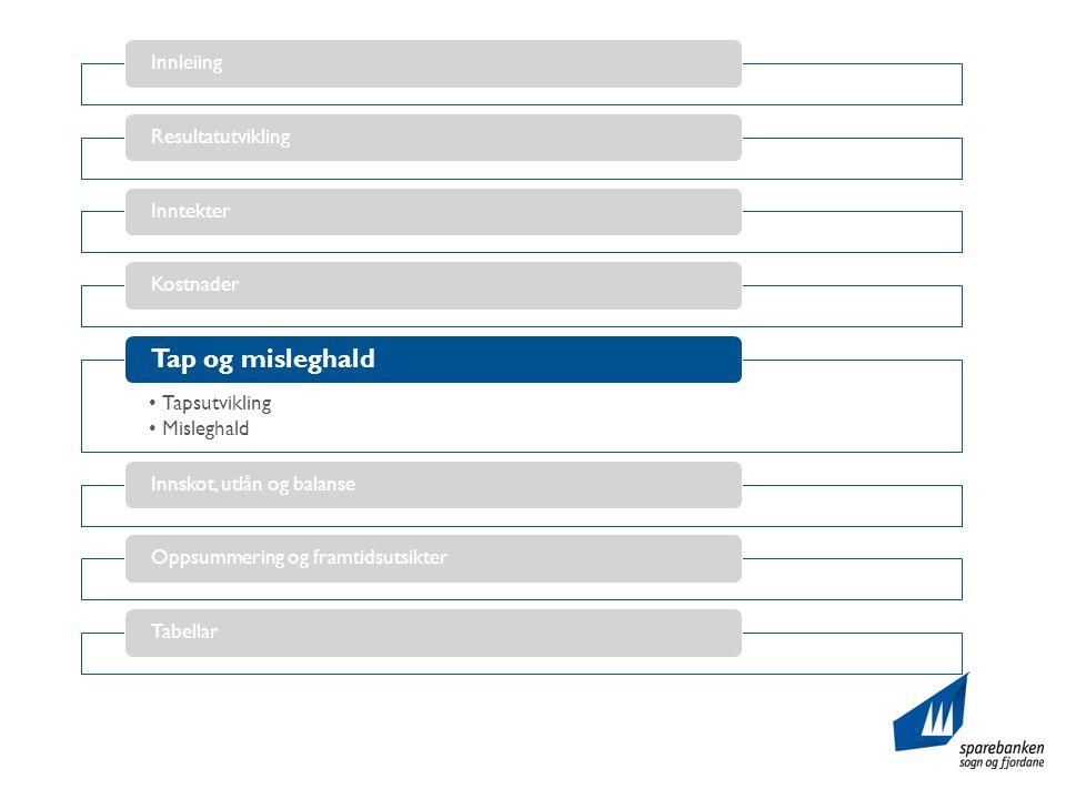 InnleiingResultatutviklingInntekterKostnader •Tapsutvikling •Misleghald Tap og misleghald Innskot, utlån og balanseOppsummering og framtidsutsikterTabellar