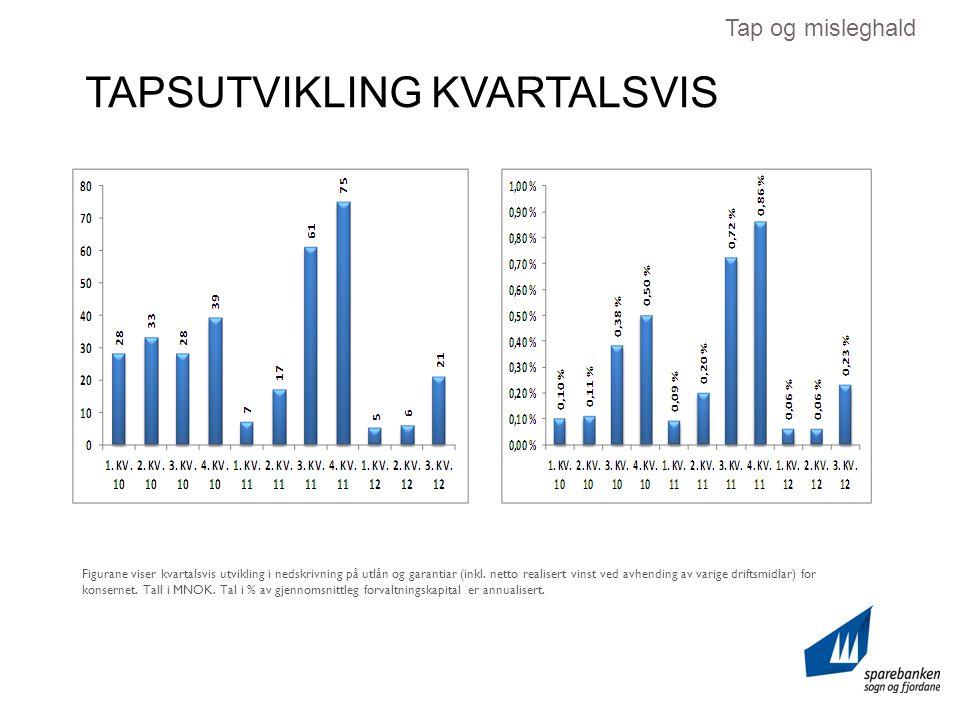 TAPSUTVIKLING KVARTALSVIS Tap og misleghald Figurane viser kvartalsvis utvikling i nedskrivning på utlån og garantiar (inkl.