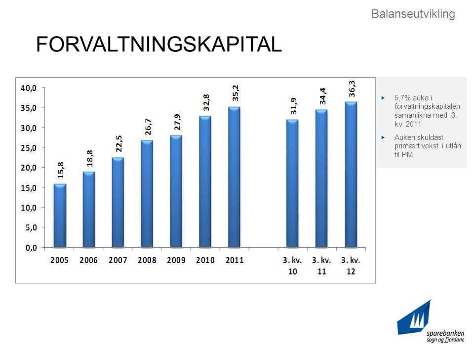 FORVALTNINGSKAPITAL Balanseutvikling  5,7% auke i forvaltningskapitalen samanlikna med 3.