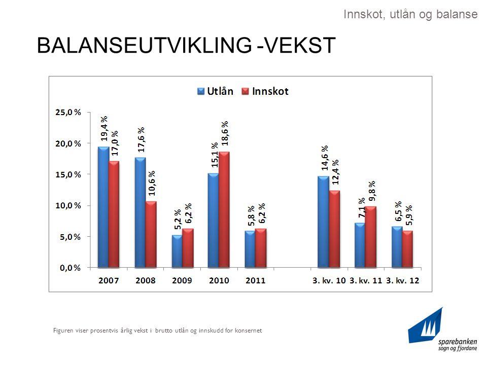 BALANSEUTVIKLING -VEKST Figuren viser prosentvis årlig vekst i brutto utlån og innskudd for konsernet Innskot, utlån og balanse