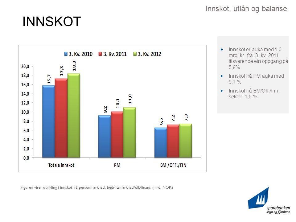 INNSKOT Innskot, utlån og balanse Figuren viser utvikling i innskot frå personmarknad, bedriftsmarknad/off./finans (mrd.