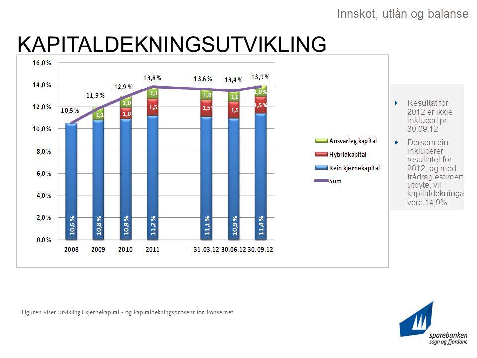 KAPITALDEKNINGSUTVIKLING Figuren viser utvikling i kjernekapital - og kapitaldekningsprosent for konsernet Innskot, utlån og balanse  Resultat for 2012 er ikkje inkludert pr.