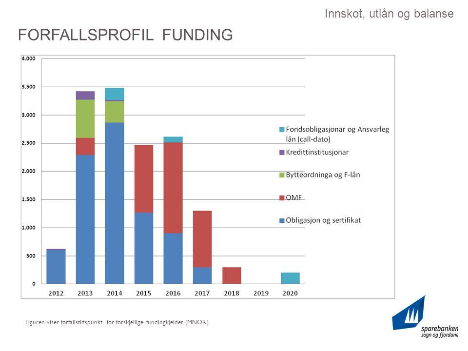 Innskot, utlån og balanse Figuren viser forfallstidspunkt for forskjellige fundingkjelder (MNOK) FORFALLSPROFIL FUNDING