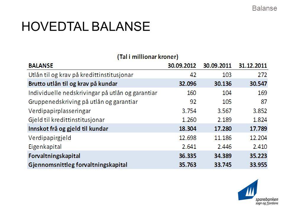 HOVEDTAL BALANSE Balanse