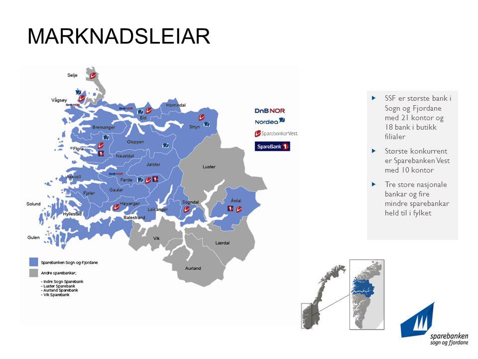 MARKNADSLEIAR  SSF er største bank i Sogn og Fjordane med 21 kontor og 18 bank i butikk filialer  Største konkurrent er Sparebanken Vest med 10 kontor  Tre store nasjonale bankar og fire mindre sparebankar held til i fylket