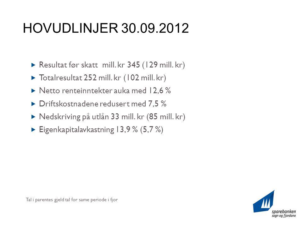 HOVUDLINJER 30.09.2012  Resultat før skatt mill. kr 345 (129 mill.