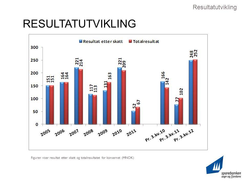 Figuren viser resultat etter skatt og totalresultatet for konsernet (MNOK) Resultatutvikling RESULTATUTVIKLING
