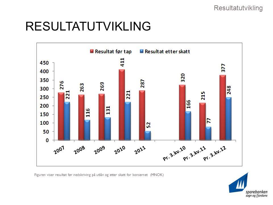 Figuren viser resultat før nedskriving på utlån og etter skatt for konsernet (MNOK) Resultatutvikling RESULTATUTVIKLING
