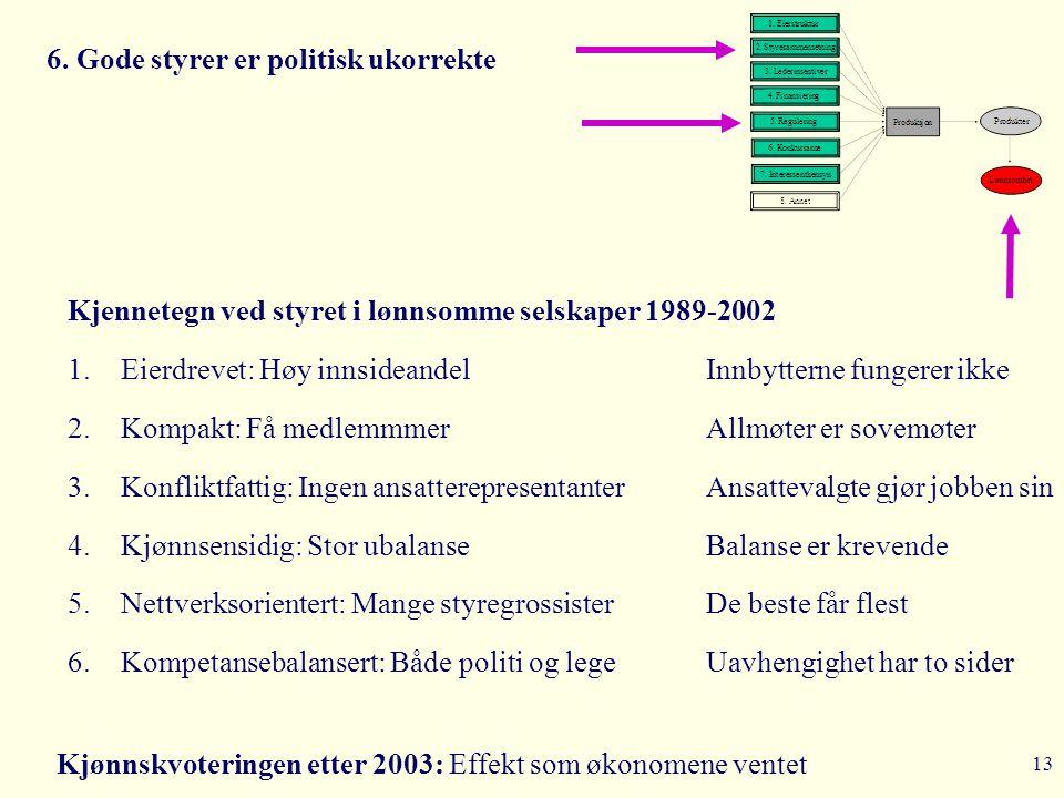 13 6. Gode styrer er politisk ukorrekte Kjønnskvoteringen etter 2003: Effekt som økonomene ventet Kjennetegn ved styret i lønnsomme selskaper 1989-200