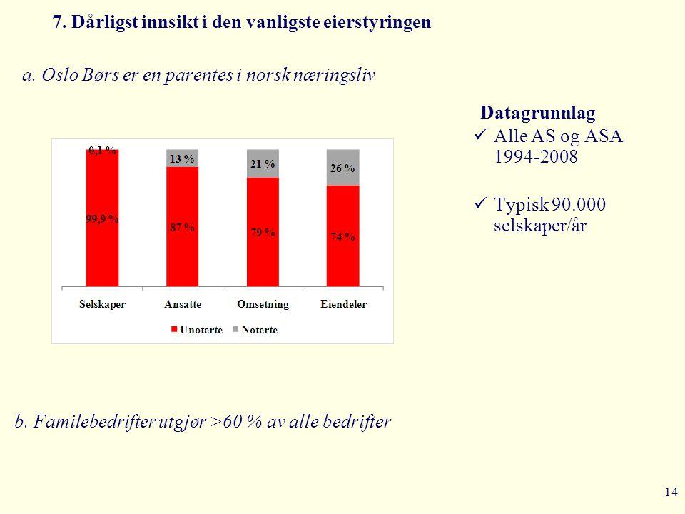 14 7. Dårligst innsikt i den vanligste eierstyringen a. Oslo Børs er en parentes i norsk næringsliv Datagrunnlag  Alle AS og ASA 1994-2008  Typisk 9