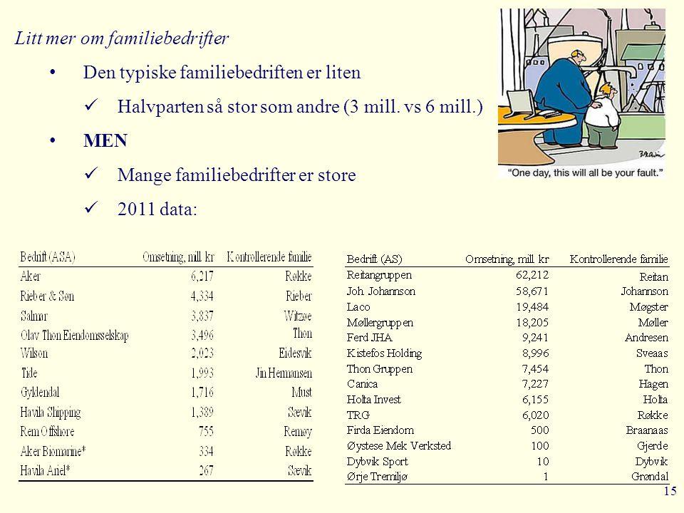 15 Litt mer om familiebedrifter • Den typiske familiebedriften er liten  Halvparten så stor som andre (3 mill. vs 6 mill.) • MEN  Mange familiebedri