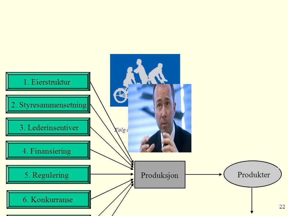 22 Følg oss på www.bi.no/ccgr 1. Eierstruktur Produksjon Lønnsomhet Produkter 2. Styresammensetning 3. Lederinsentiver 4. Finansiering 5. Regulering 6