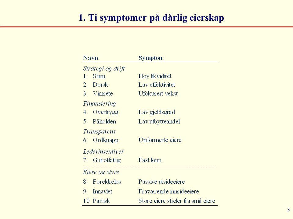 3 1. Ti symptomer på dårlig eierskap