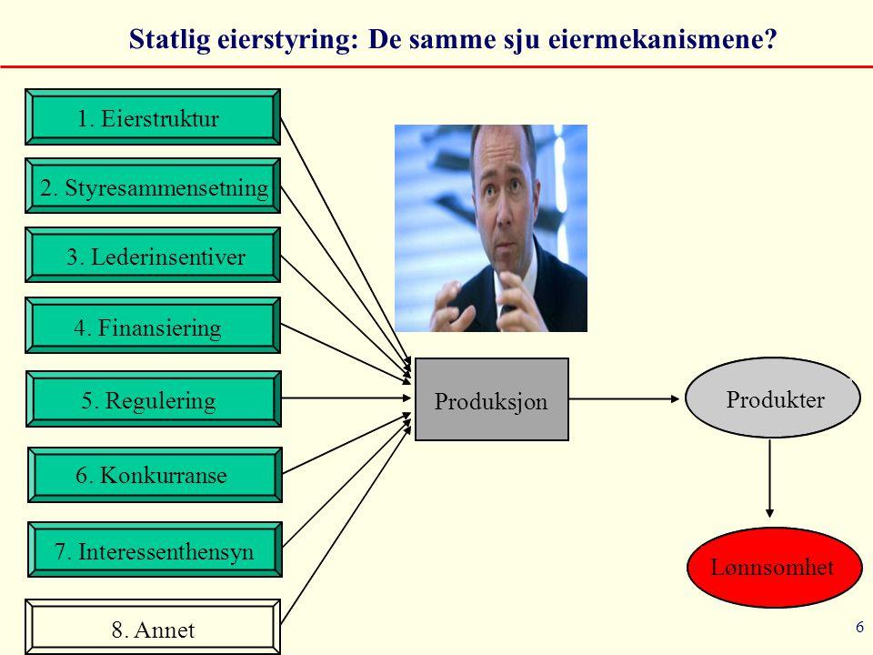 6 1. Eierstruktur Produksjon Lønnsomhet Produkter 2. Styresammensetning 3. Lederinsentiver 4. Finansiering 5. Regulering 6. Konkurranse 7. Interessent