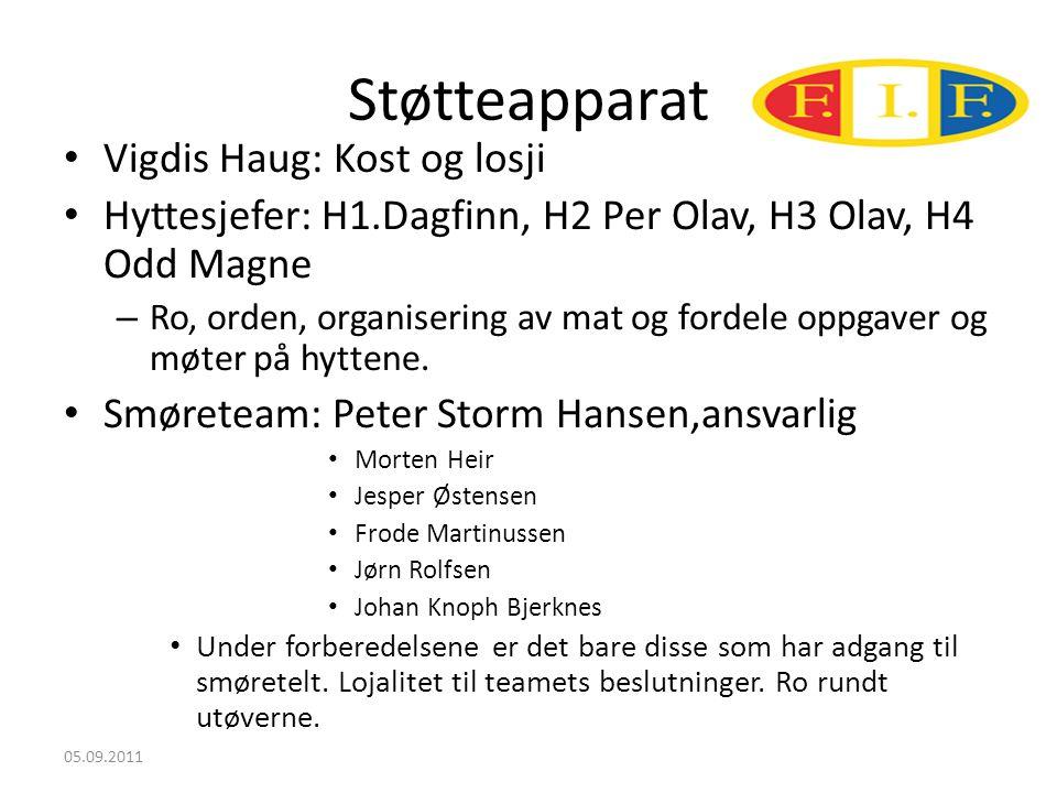 Støtteapparat • Vigdis Haug: Kost og losji • Hyttesjefer: H1.Dagfinn, H2 Per Olav, H3 Olav, H4 Odd Magne – Ro, orden, organisering av mat og fordele oppgaver og møter på hyttene.