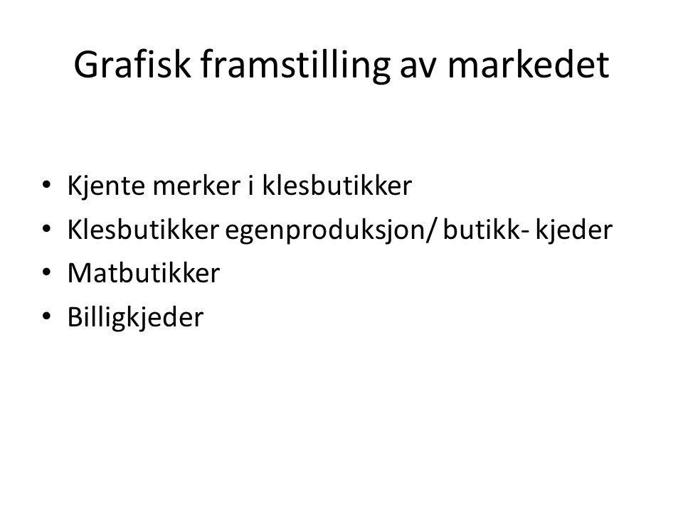 Grafisk framstilling av markedet • Kjente merker i klesbutikker • Klesbutikker egenproduksjon/ butikk- kjeder • Matbutikker • Billigkjeder