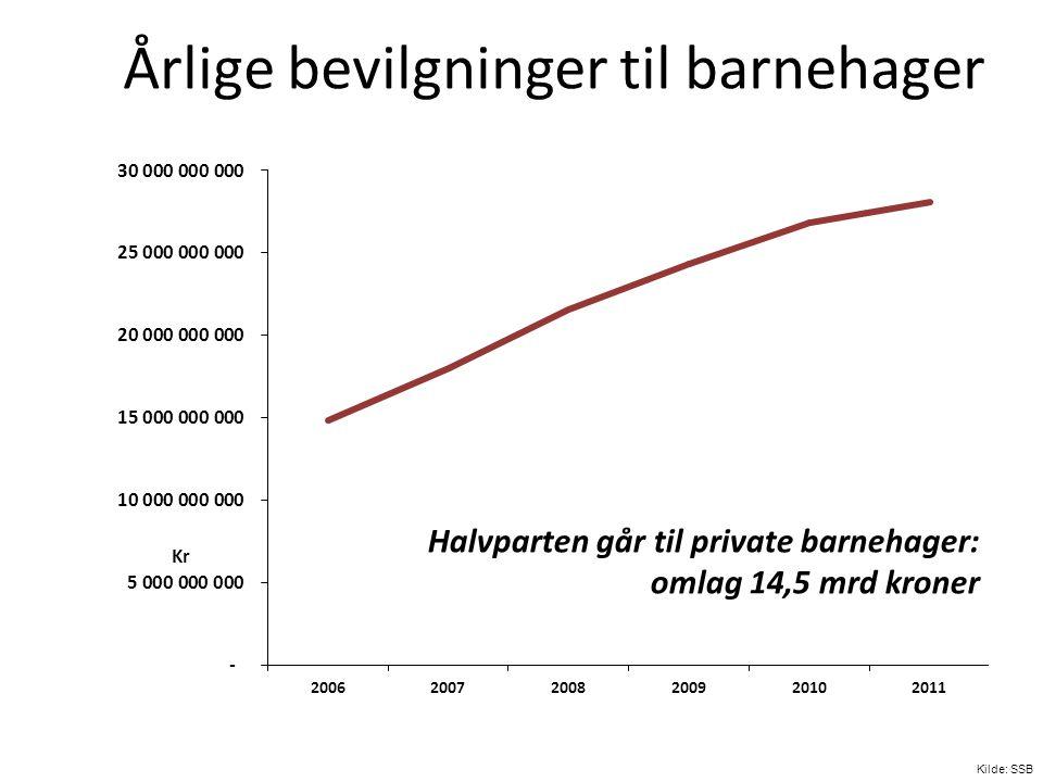 Årlige bevilgninger til barnehager Kilde: SSB Kr Halvparten går til private barnehager: omlag 14,5 mrd kroner
