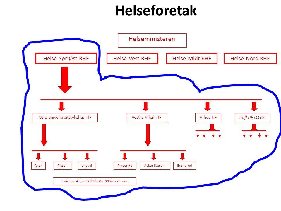 Helseforetak Helseministeren Helse Sør-Øst RHF Helse Vest RHFHelse Midt RHFHelse Nord RHF Oslo universitetssykehus HFVestre Viken HFA-hus HFm.fl HF (11 stk) AkerRiksenUllevålRingerikeAsker BærumBuskerud + diverse AS, eid 100% eller 80% av HF-ene