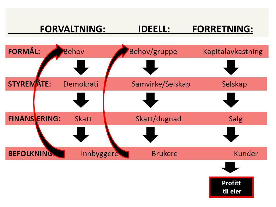 FORVALTNING: IDEELL: FORRETNING: FORMÅL: Behov Behov/gruppe Kapitalavkastning STYREMÅTE: Demokrati Samvirke/Selskap Selskap FINANSIERING: Skatt Skatt/dugnadSalg BEFOLKNINGEN: Innbyggere Brukere Kunder Profitt til eier