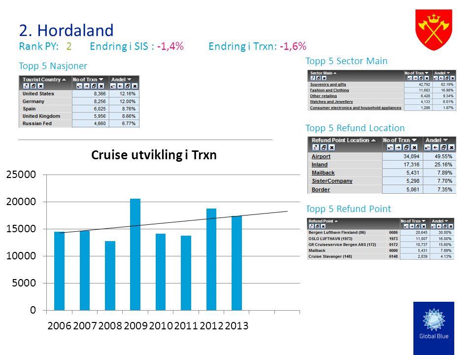 2. Hordaland Rank PY:2Endring i SIS : -1,4% Endring i Trxn: -1,6% Topp 5 Sector Main Topp 5 Nasjoner Topp 5 Refund Location Topp 5 Refund Point