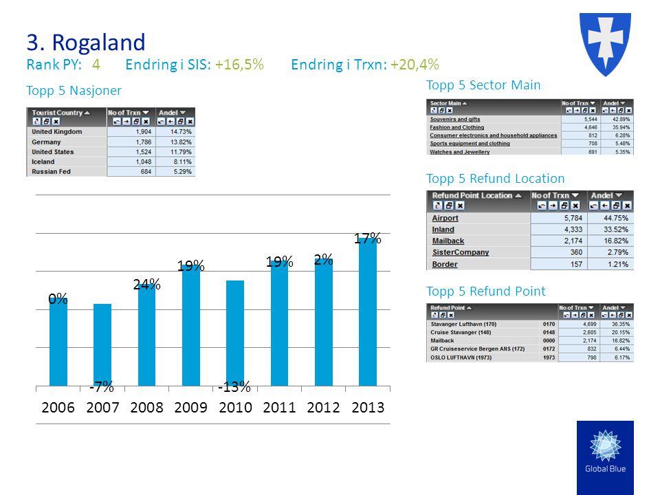 3. Rogaland Rank PY:4Endring i SIS: +16,5% Endring i Trxn: +20,4% Topp 5 Sector Main Topp 5 Nasjoner Topp 5 Refund Location Topp 5 Refund Point